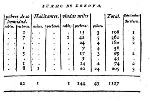 valle del lozoya en 1780