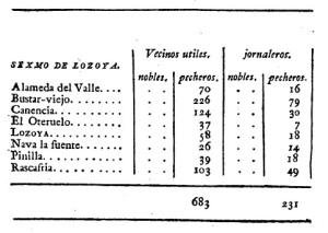 los habitantes del valle del lozoya en 1780